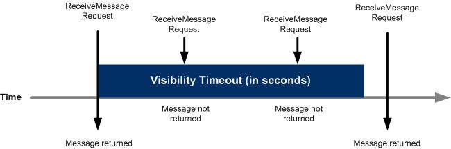 AWS SQS Visibility Timeout